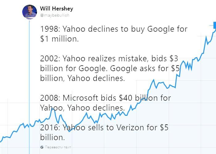 история цены Гугл